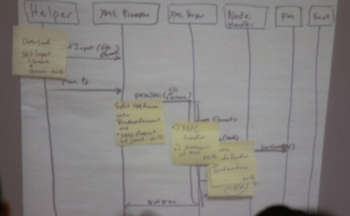 Post it notes attached to a whiteboard with a process flow