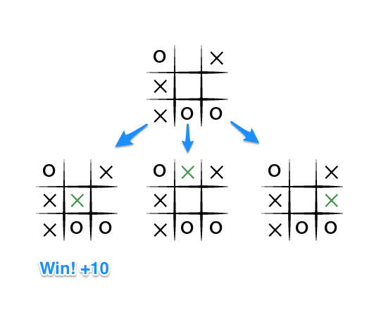 A contrived end state for a tic tac toe game.