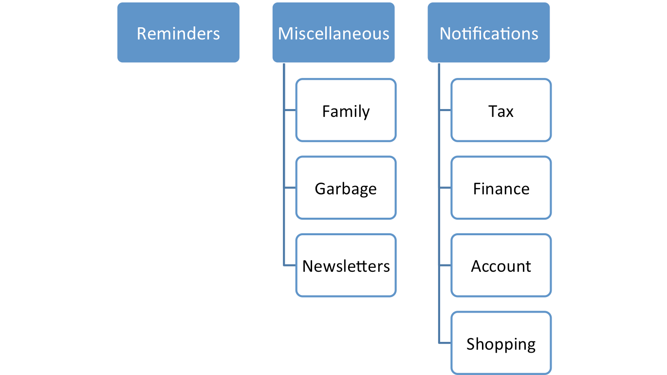 Breakdown of label categoriess